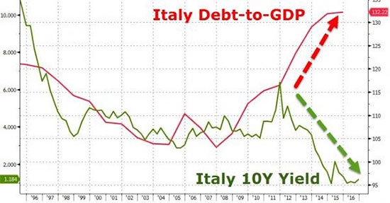https://d24g2nq85gnwal.cloudfront.net/images/italy-debt.jpg
